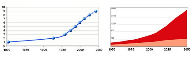 Γήρανση του πληθυσμού ως το 2050